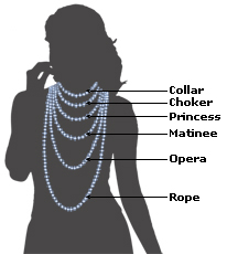 Necklace Length Comparison Chart